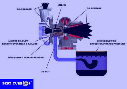 engine blow by excees crankcase preasure