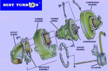 turbocharger components best turbos
